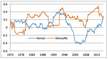 Korrelation von Anleihen und Rohstoffen zum Aktienmarkt