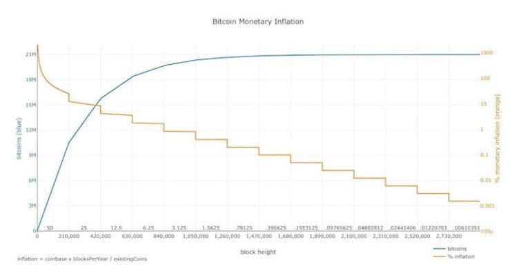 Bitcoins programmierte Geldpolitik als Grundlage für das Bewertungsmodell Stock-to-Flow