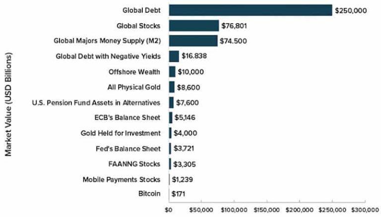 Marktkapitalisierung der wichtigsten Anlageklassen (incl. Bitcoin)