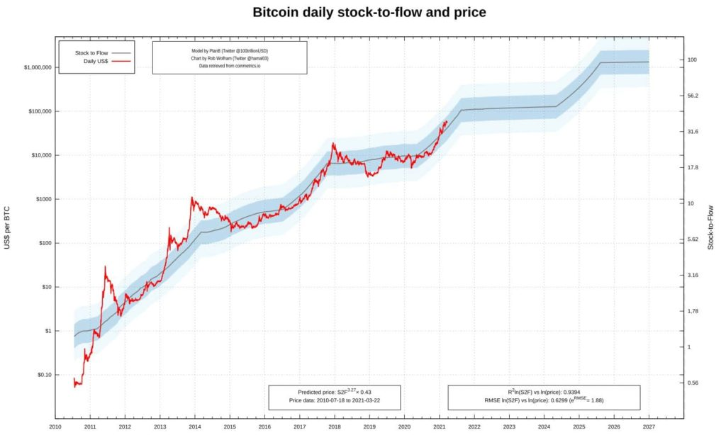 Bitcoin und Stock-to-Flow (Stand April 2021)