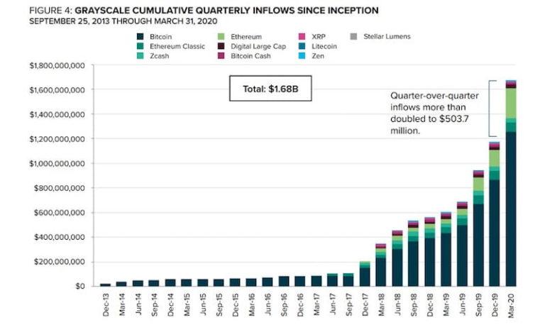 Grayscale Bitcoin Fund: vierteljährliche Zuflüsse