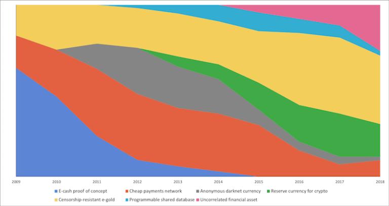 Evolution der Anwendungsfälle von Bitcoin (Zahlungsnetzwerk, Store of Value, Anlageklasse)