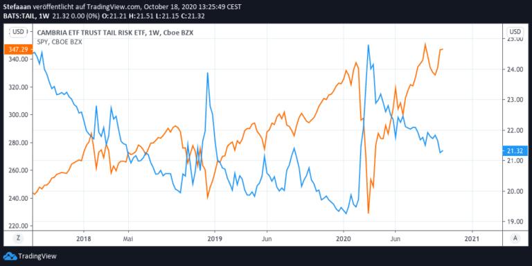 Portfolio-Absicherung mit Cambria TAIL Risk ETF: Kursentwicklung im Vergleich zum S&P 500