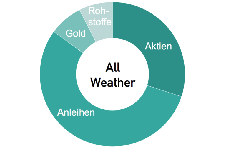 All Weather Portfolio nach Ray Dalio: Asset Allocation, Bewertung und Nachbau