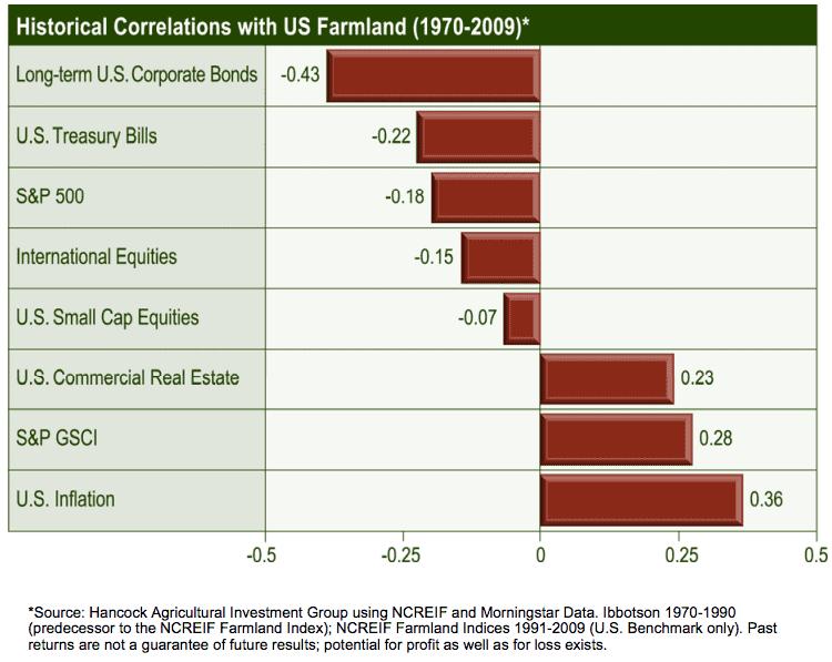 Korrelation der Anlageklasse Ackerland mit Aktien, Anleihen, Immobilien und Inflation