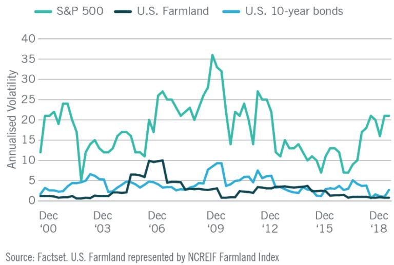 Volatilität der Anlageklasse Ackerland im Vergleich zu Aktien und Anleihen