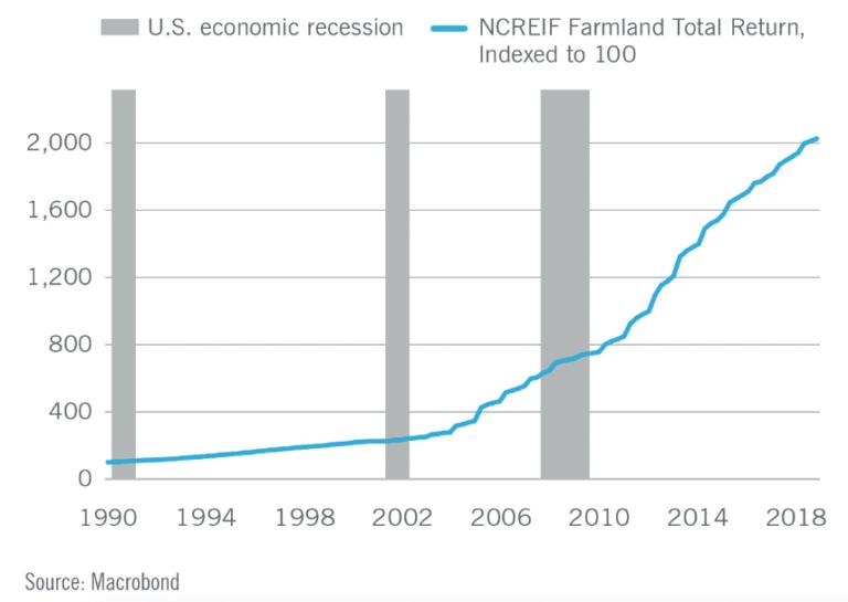 Die Anlageklasse Ackerland ist nicht-zyklisch: Total Return (Preisentwicklung + Pachtrendite) von Agrarland über einen Zeitraum mit drei Rezessionen