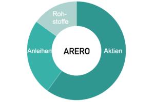 ARERO: Asset Allocation, Bewertung und Nachbau
