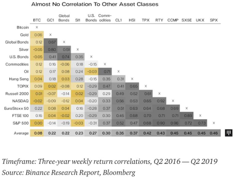 Korrelation der Anlageklasse Bitcoin zu den Hauptanlageklassen