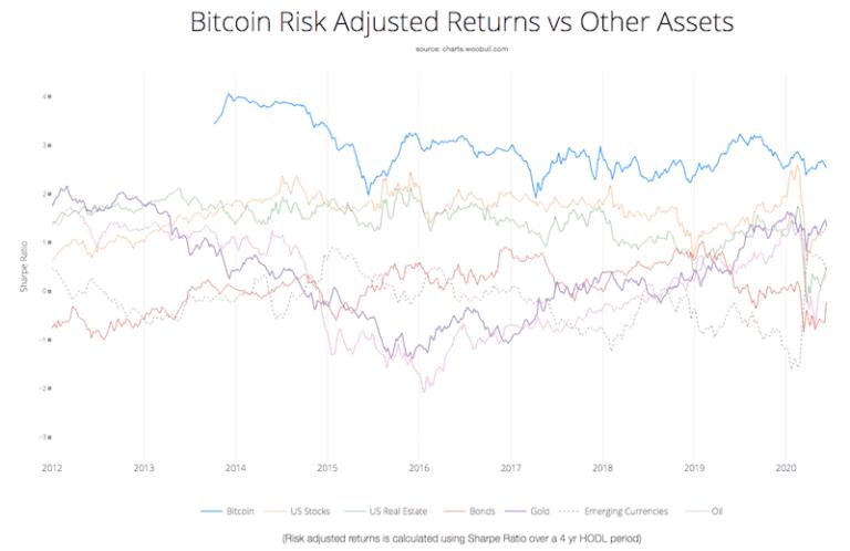 Sharpe Ratio der wichtigsten Anlageklassen incl. Bitcoin
