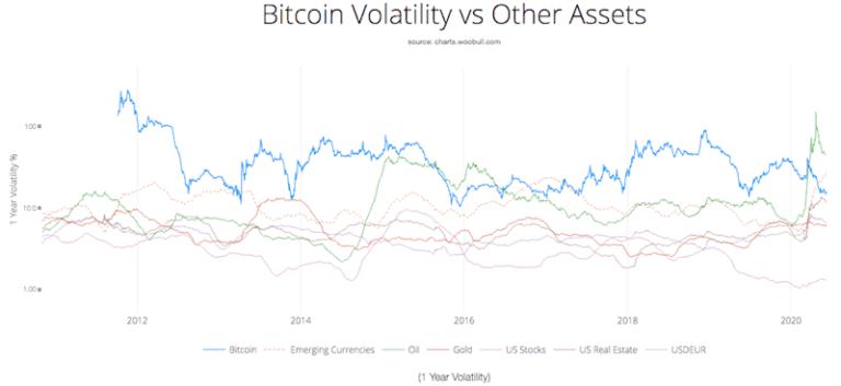 Ein Blick auf das Risiko-Rendite-Verhältnis von Bitcoin