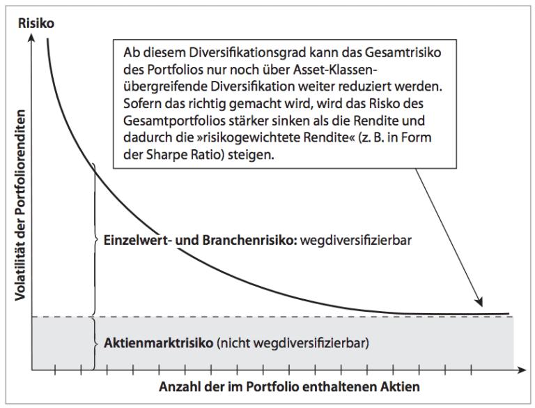 Diversifikation innerhalb einer Anlageklasse: Reduzierung von Risiken