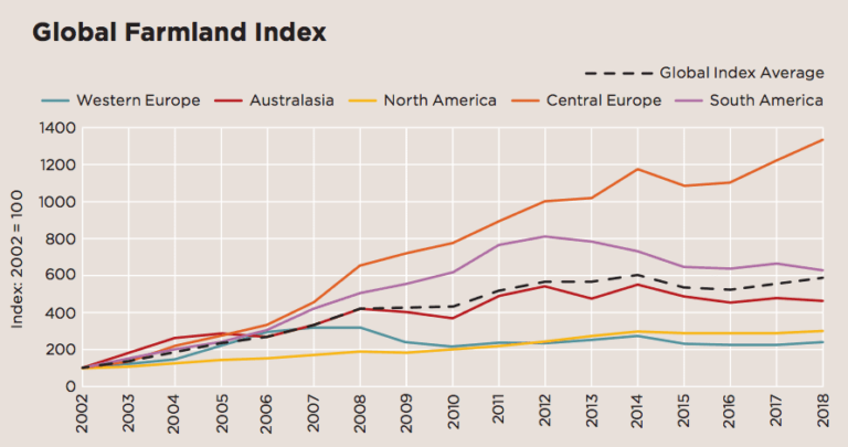 Global Farmland Index: Globale Preisentwicklung der Anlageklasse Ackerland