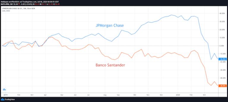 Pair Trade: JPMorgan Chase vs. Banco Santander