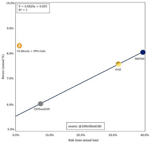 Verhältnis aus Rendite zu Risiko für Anleihen, Gold, Aktien und einem Portfolio aus 1% Bitcoin und 99% Cash
