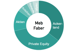 Meb Faber Portfolio: Asset Allocation
