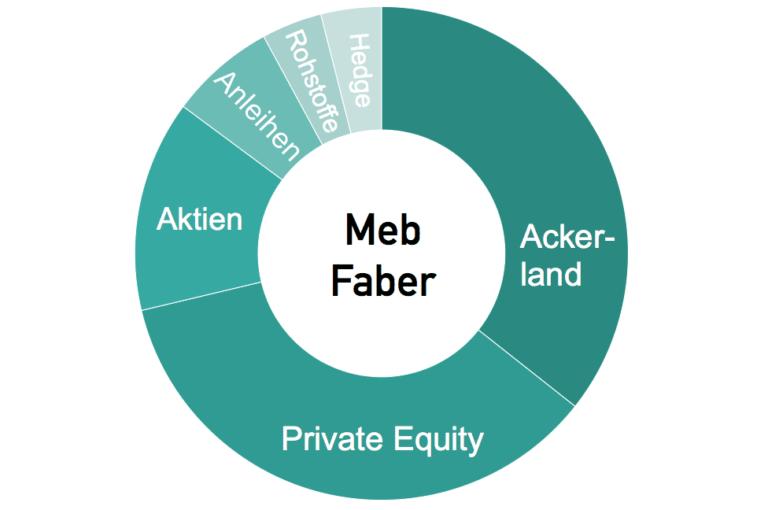 Meb Faber Portfolio: Asset Allocation
