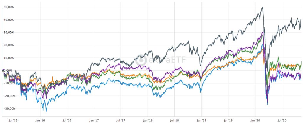 Performance-Vergleich der Infrastruktur-ETFs