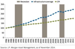 Krisenresistenz und Inflationsschutz durch stabile Cashflows von Infrastruktur-Investments