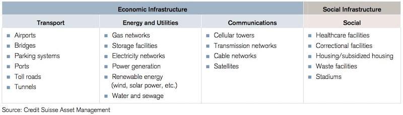 Überblick über die verschiedenen Bereiche des Sektors Infrastruktur