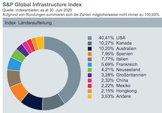 Länderaufteilung des Xtrackers Infrastruktur-ETFs