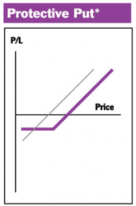 Gewinn/Verlust Profil für die Protective Put Strategie
