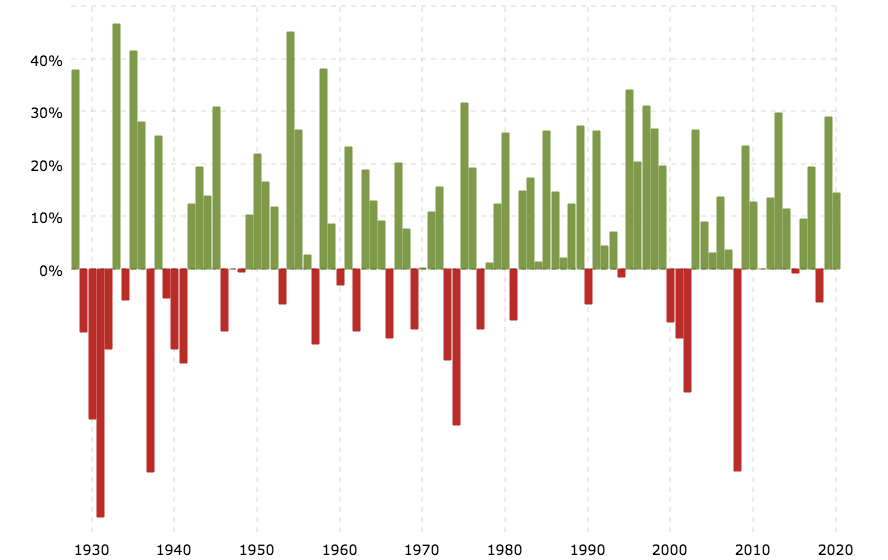 Jahresrenditen des S&P 500