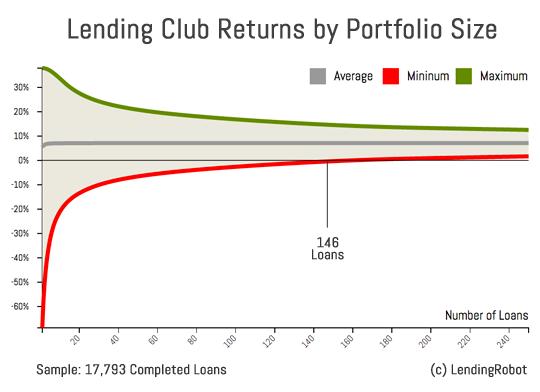 P2P-Kredit-Diversifikation: Renditespanne abhängig von der Anzahl der Kredite