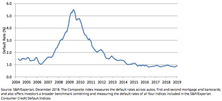 Ausfallrate von Konsumerkrediten in den USA