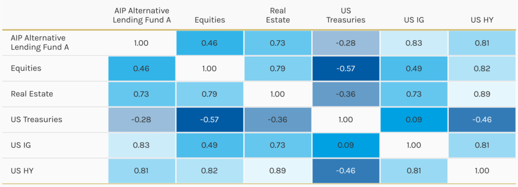 Korrelation des Morgan Stanley P2P Funds mit den Hauptanlageklassen