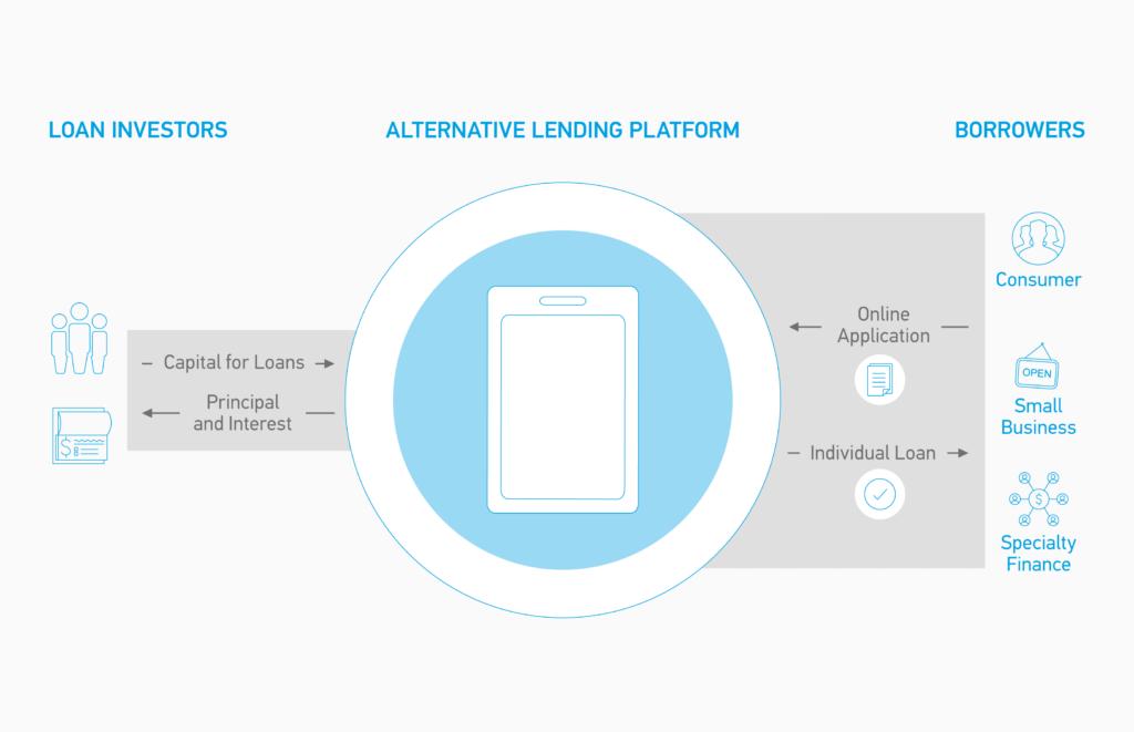 Grundprinzip von P2P-Lending