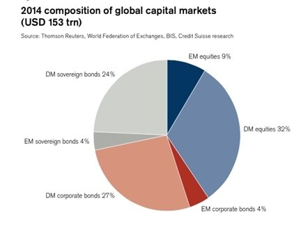 Benchmark für Multi-Asset-Portfolios: Global Market Portfolio (Credit Suisse)