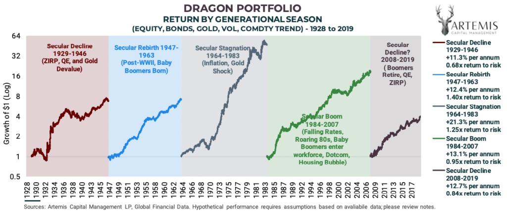 Performance Chart des Dragon Portfolio