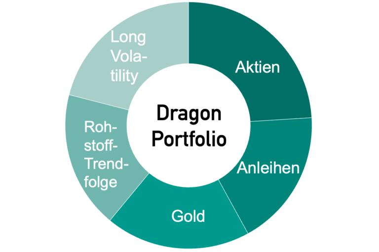 Asset Allocation des Dragon Portfolio